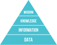 Data Mining and Data, Information, Knowledge