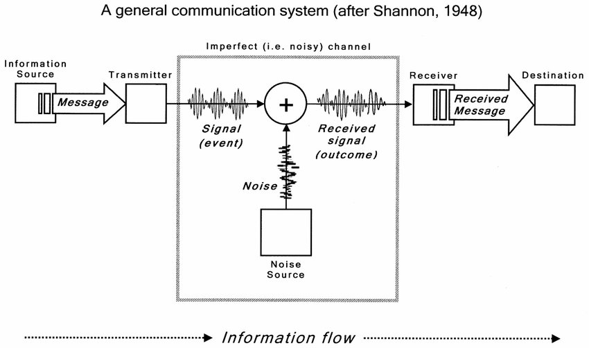 Information Theory and Information Flow